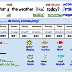 Weather Report Poster